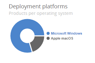 deployment-platforms-graph.png