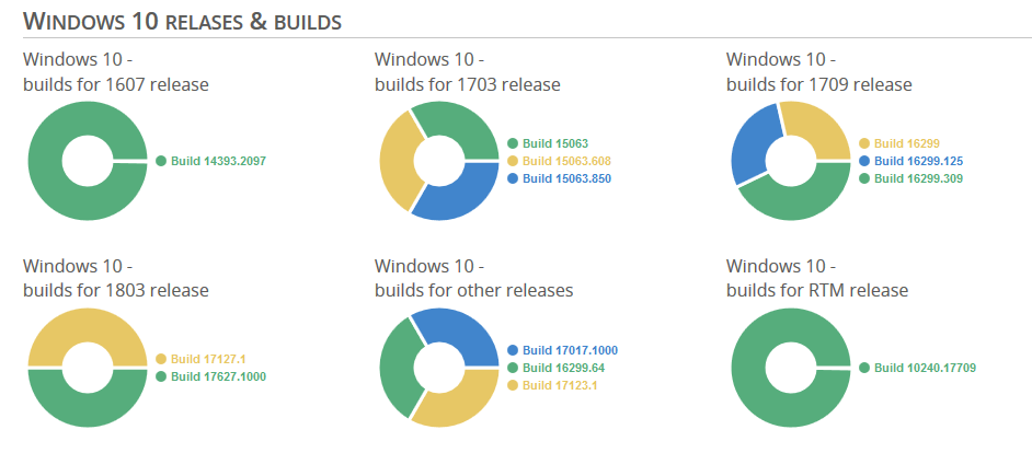 windows10-releases-and-builds.png